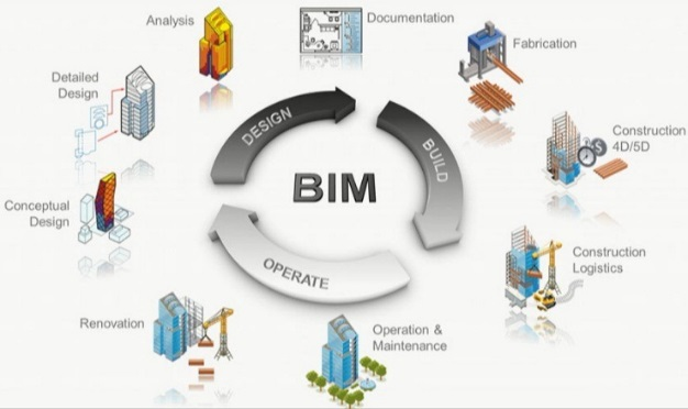 building lifecycle The life cycle and integrated design process can be understood as a design process to deliver a building, in which its relationship to the surrounding context, technical components and.