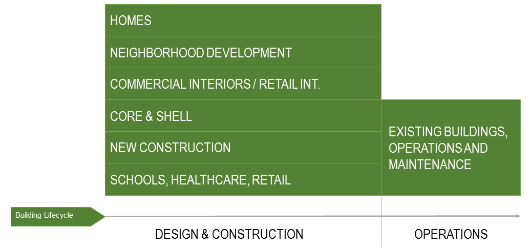 Greenbim engineering leed for Leed for homes rating system